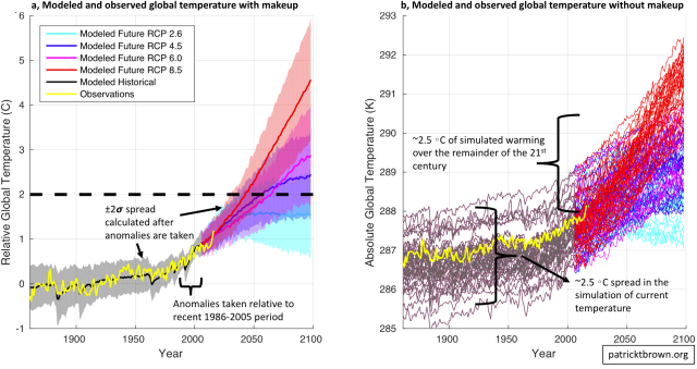 modeled and observed global temperature with and without makeup