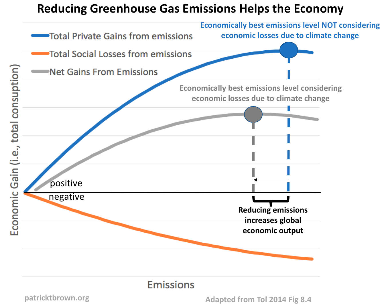 Economic Effect Of Natural Gas