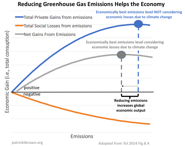 Reducing GHG Emissions Helps the Economy