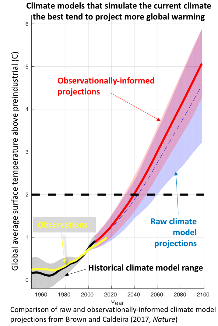 Estimativas do modelo climático mais severo podem ser as mais precisas