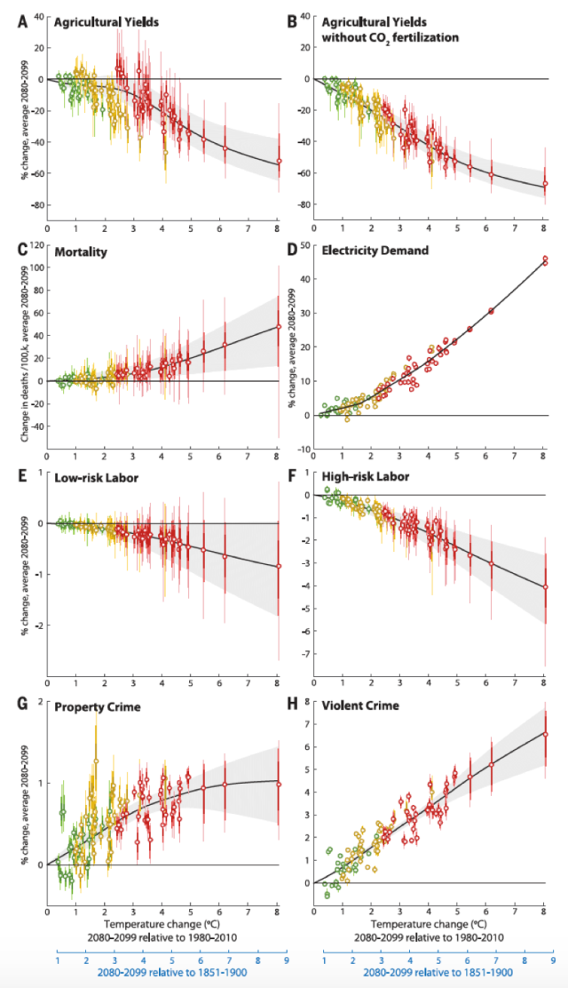ptbrown_clim_econ_fig_11